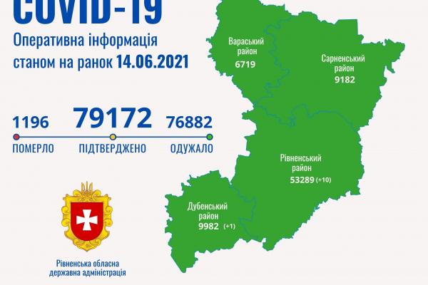 Одинадцять нових випадків коронавірусу за добу зафіксували на Рівненщині