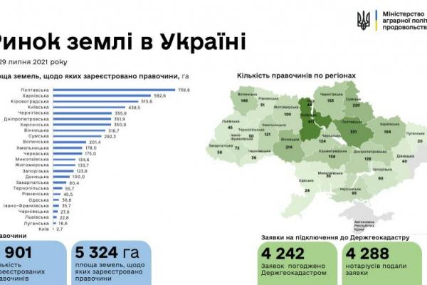На Рівненщині з початку старту земельної реформи заключено півсотні угод купівлі-продажу