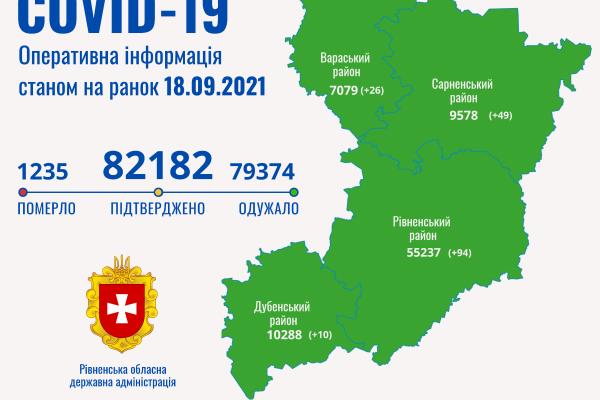 На Рівненщині за добу зафіксовано 179 випадків COVID-19