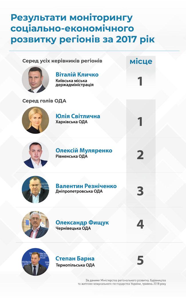 Рівненська область у трійці лідерів за рейтингом Мінрегіону
