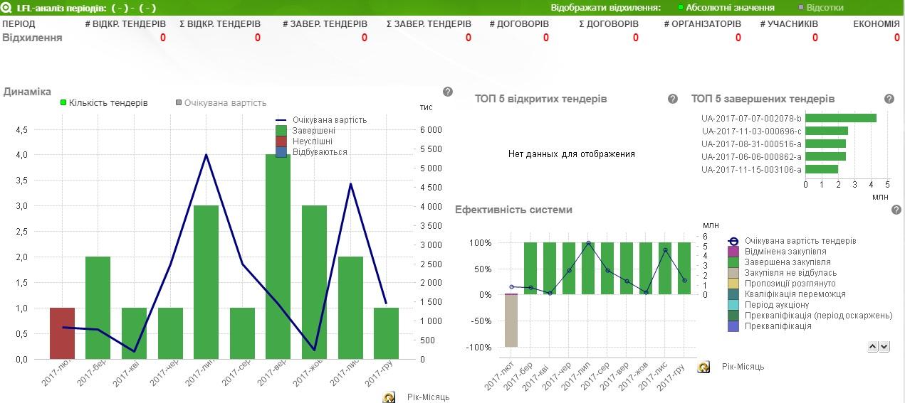 Скріншоти ізbipro.prozorro.org.