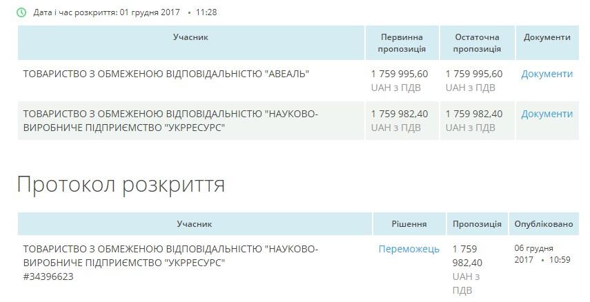 Конкуренція між ТОВ «Авеаль» та ТОВ «Укрресурс» за лот №1. Скріншот ізProZorro.