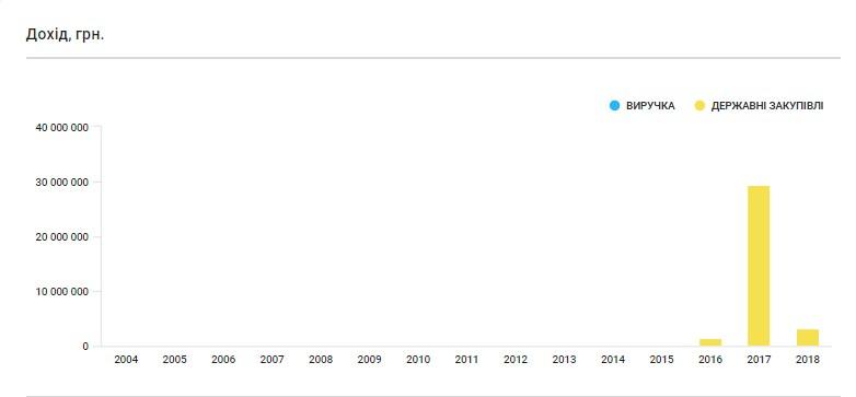 Прибутки ТОВ «БК Домінант» від державних закупівель. Скріншот із аналітичної системиYouControl.