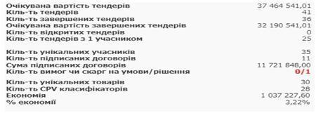 Статистика по всіх тендерах КАТП, відображених уProZorro. Скріншот із bipro.prozorro.org
