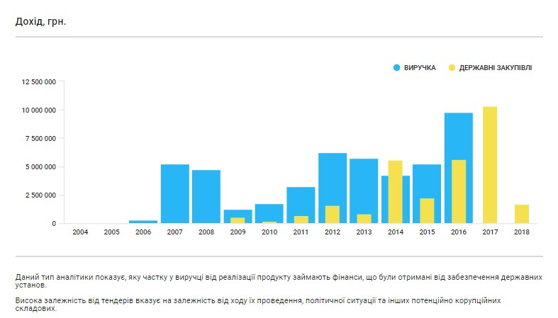 ТОВ «Укрресурс» із 2017 р. отримує прибутки виключно на державних закупівлях. Скріншот із аналітичної системиYouControl.