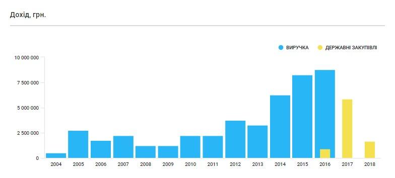 ТОВ «Топаз ЛТД» із 2017 р. заробляє виключно на тендерах. Скріншот із аналітичної системиYouControl.