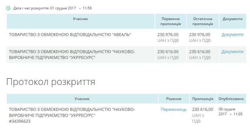 Конкуренція між ТОВ «Авеаль» та ТОВ «Укрресурс» за лот №2. Скріншот ізProZorro.