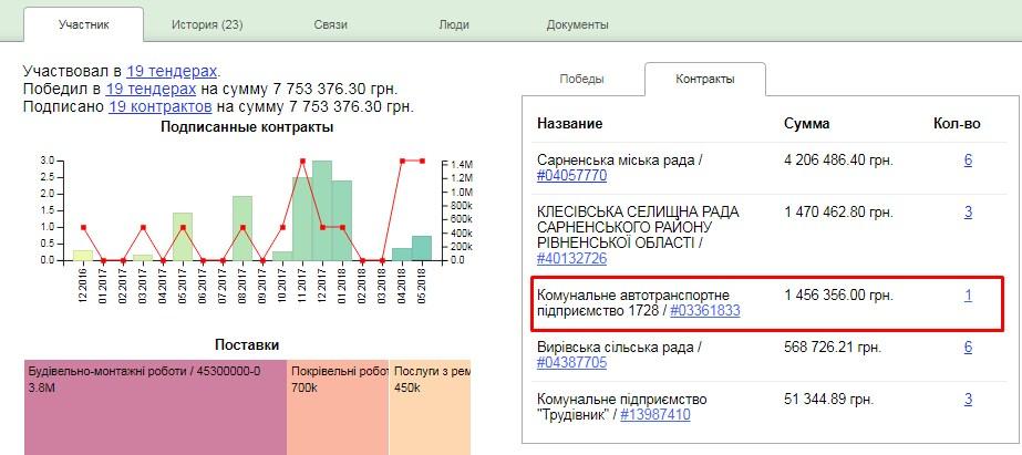 КАТП 1728 – єдиний партнер ТОВ «Топаз ЛТД» за межами Сарненського району. Скріншот із аналітичної системиClarity-project.
