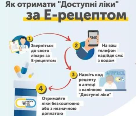 «Доступні ліки» за електронним рецептом уже з квітня