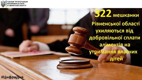 На Рівненщині 322 жінки ухиляються від сплати аліментів