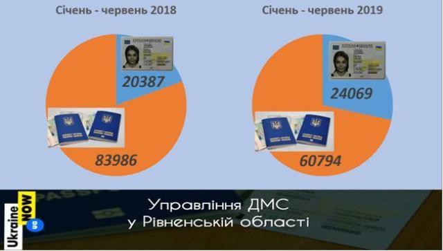 На Рівненщині зростає попит на ID-картки