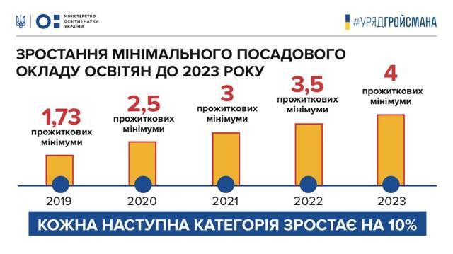 З 2020 року зарплата освітян зросте на 20-70%