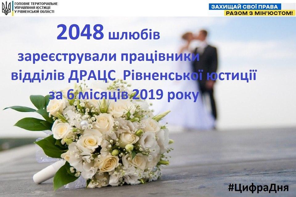 На Рівненщині одружилося більше двох тисяч пар наречених