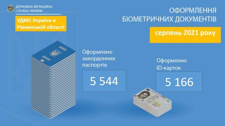 Біометричні документи і надалі користуються попитом у рівнян: скільки громадян отримали паспорт у серпні