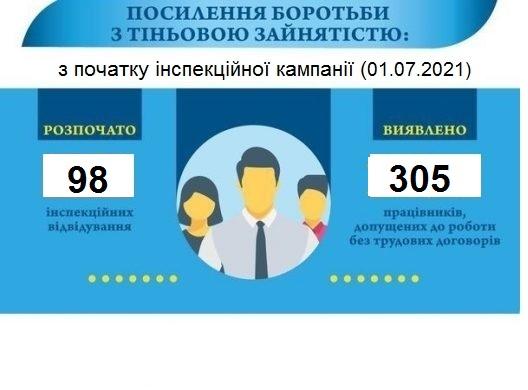 Понад триста неоформлених працівників: такий результат інспекцій Управління Держпраці Рівненщини