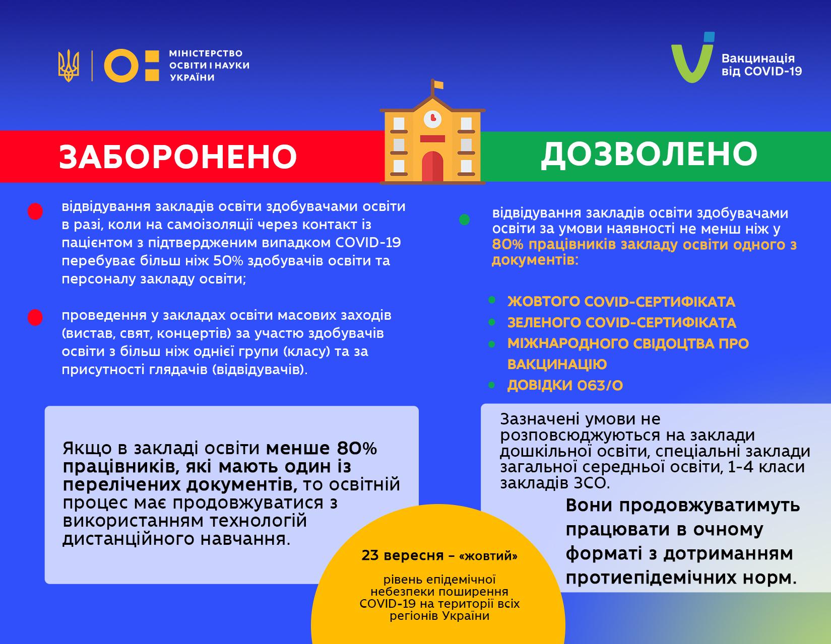 «Жовта» зона на Рівненщині: дитсадки та початкова школа працюватимуть