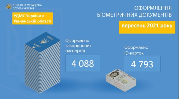Більше чотирьох тисяч рівнян оформили закордонні паспорти минулого місяця